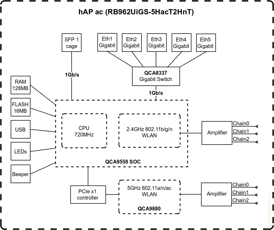 hapac-block-diagram