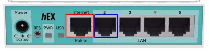hex-ports